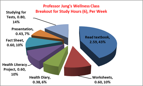 PCH 201 Wellness Weekly Breakdown