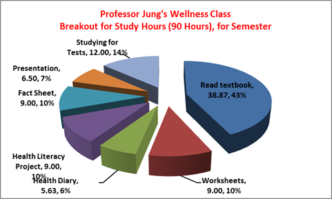 PCH 201 Wellness Semester Breakdown
