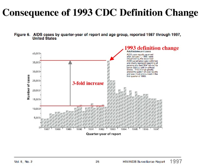 1993 Change in AIDS definition