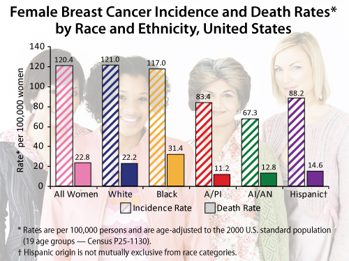 CDC Breast Cancer Stats