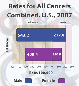 CDC 2007 cancer rates, by gender