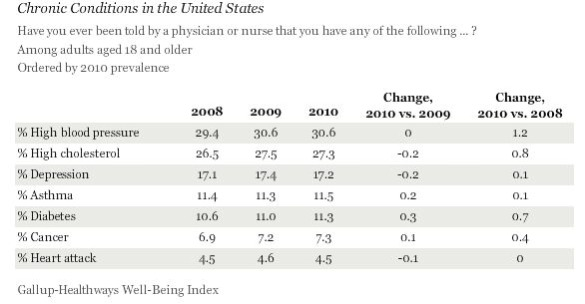 Gallup - Chronic Diseases 2008 - 2010