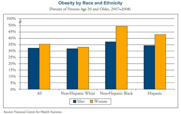 NCHS Obesity by Gender