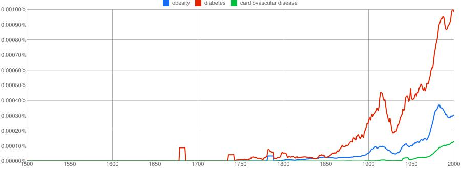 Obesity, Diabetes and Cardiovascular Disease 1500-2000 Analyzed by Betty C. Jung