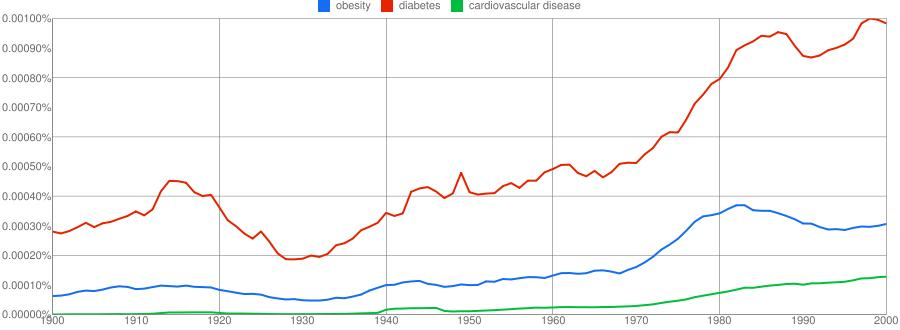 Obesity, Diabetes and Cardiovascular Disease 1900-2000 Analyzed By Betty C. Jung