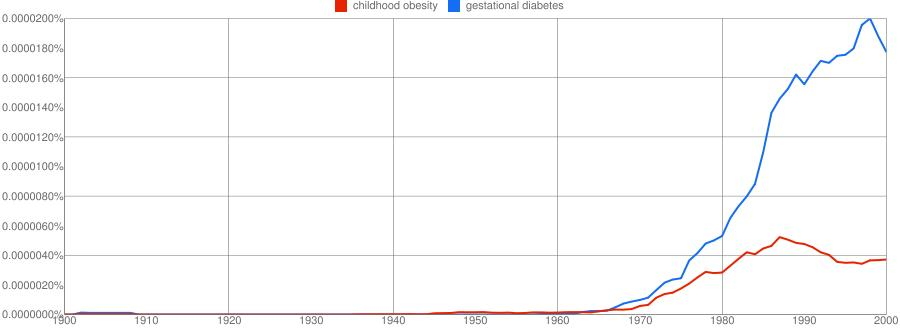 Gestational Diabetes and Childhood Obesity 1900-2000. Analyzed by Betty C. Jung