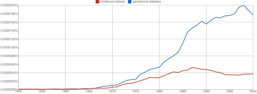 Gestational Diabetes and Childhood Obesity 1950-2000. Analyzed by Betty C. Jung