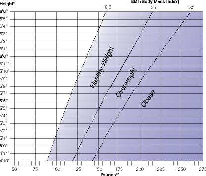 NIH BMI Graph