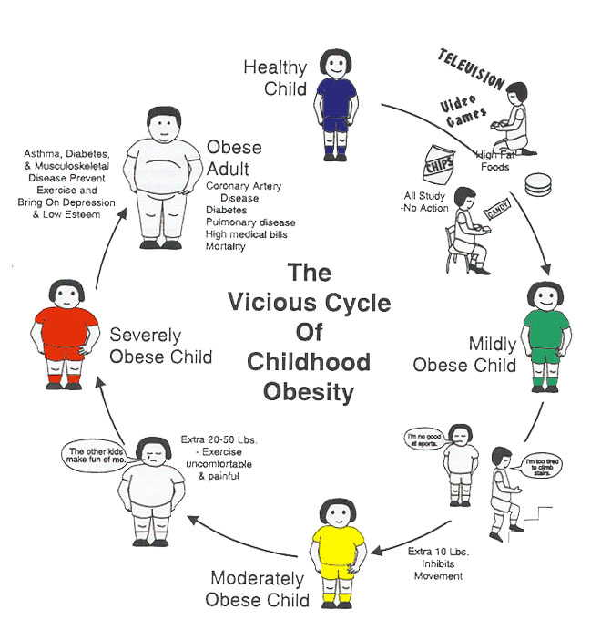 The vicious cycle of childhood obesity;http://www.knowabouthealth.com/common-cold-virus-ad-36-may-make-kids-fat/6527/