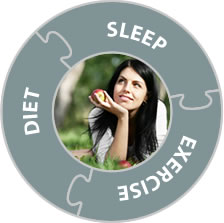 Diet, exercise  and sleep  Source: http://www.healthysleep.com/healthcare-professional/importance-of-sleep.php