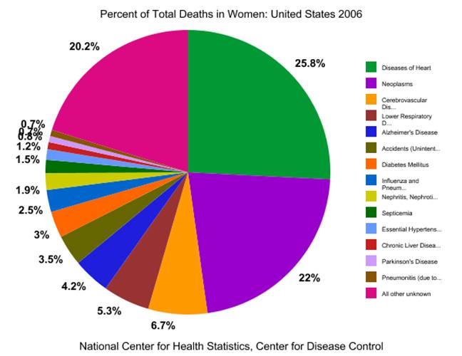 What Women die from