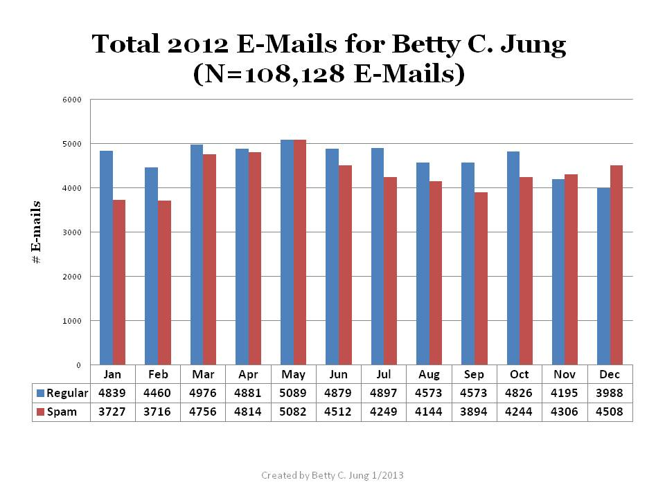 Betty C. Jung's 2012 E-mails