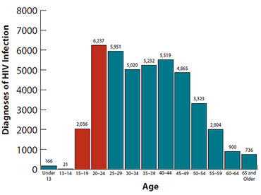 HIV by age