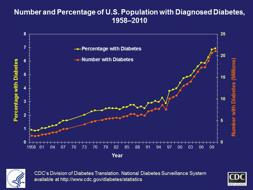 CDC Diabetes Trends