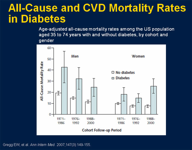 Diabetes Mortality