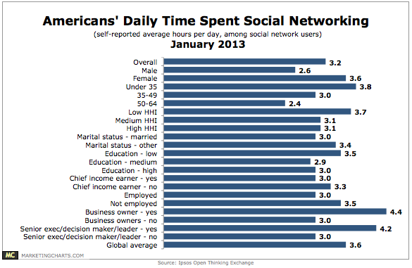 January 2013 - US social networking demographics