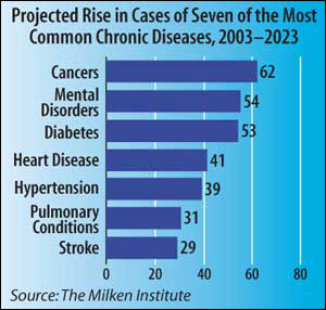 Rising Rates of Chronic Disease