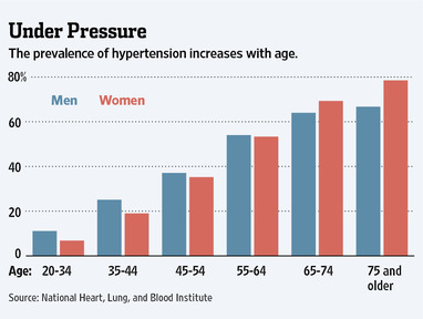 Hypertension rises with age