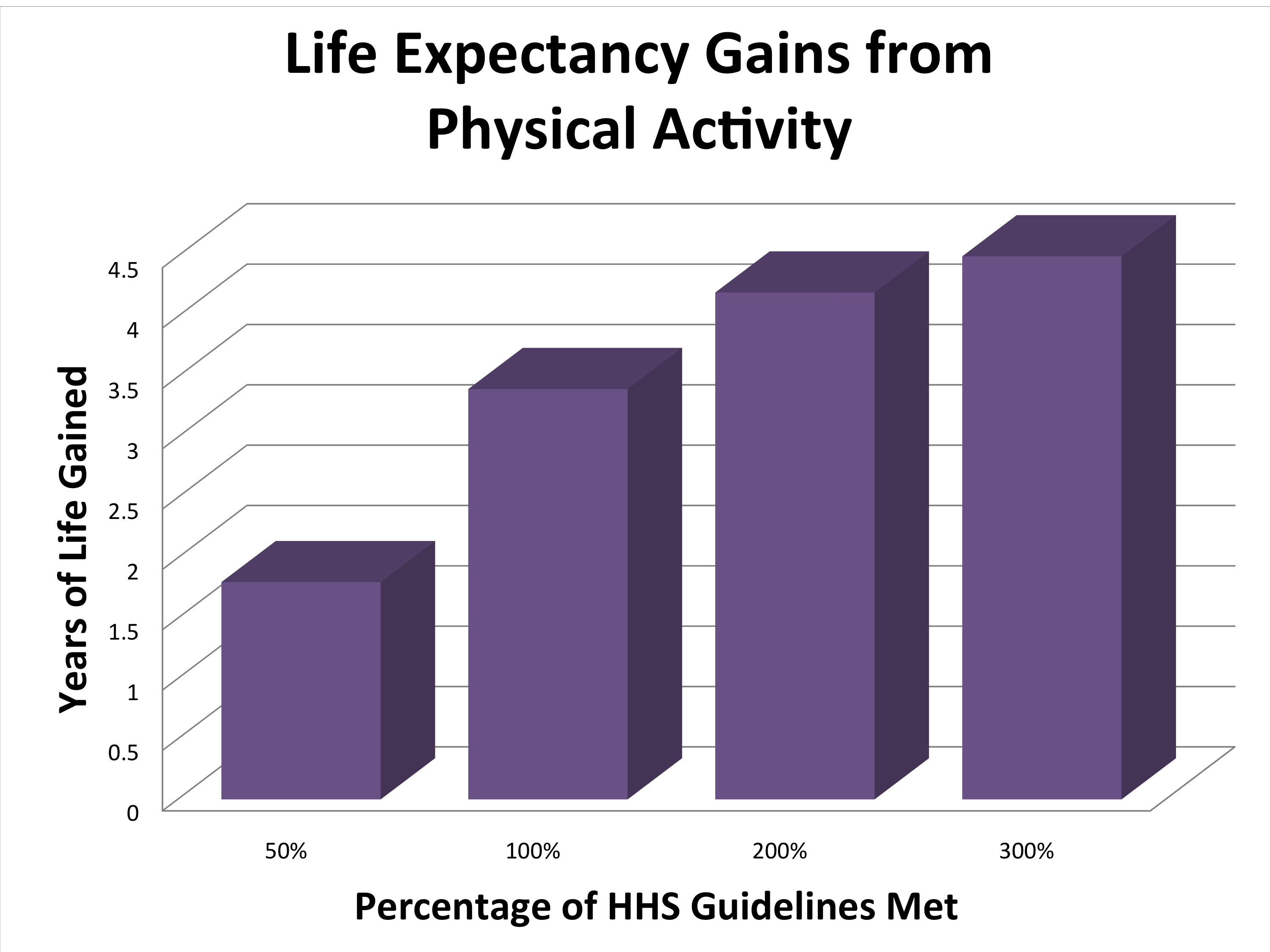 NIH - Physical Activity Increases Your Life Span