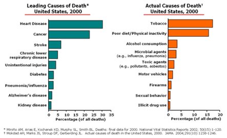 Leading and Actual Causes of Death