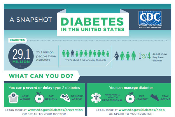 CDC Diabetes Snapshot