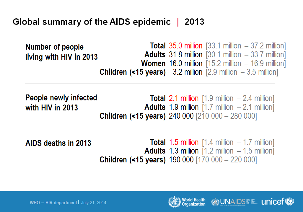 WHO global AIDS Summary