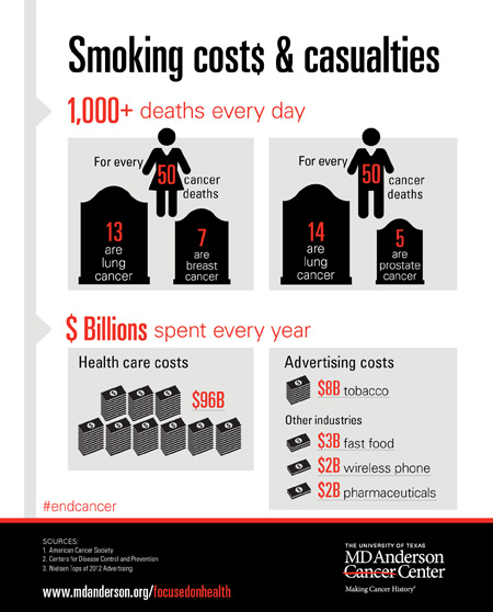 Costs and Casualties of smoking