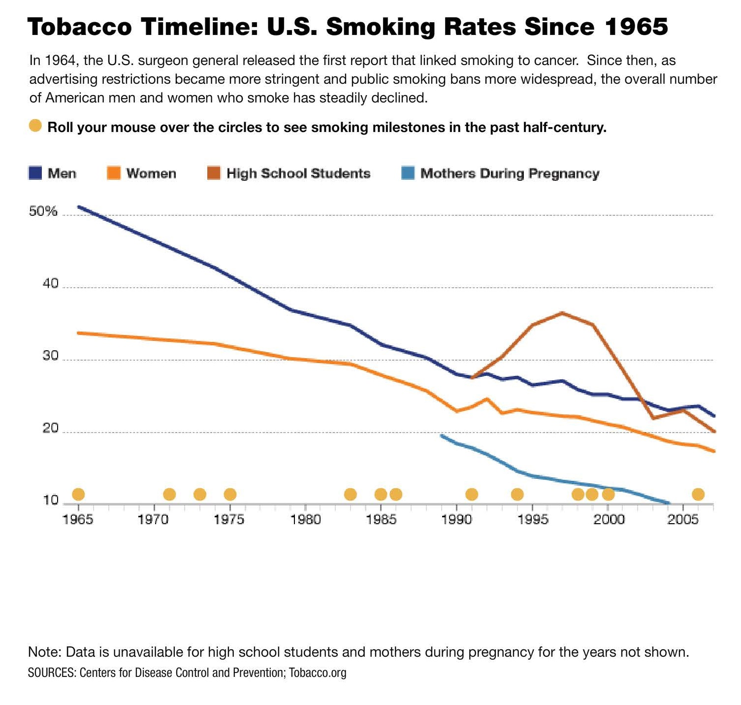 US Smoking Rates