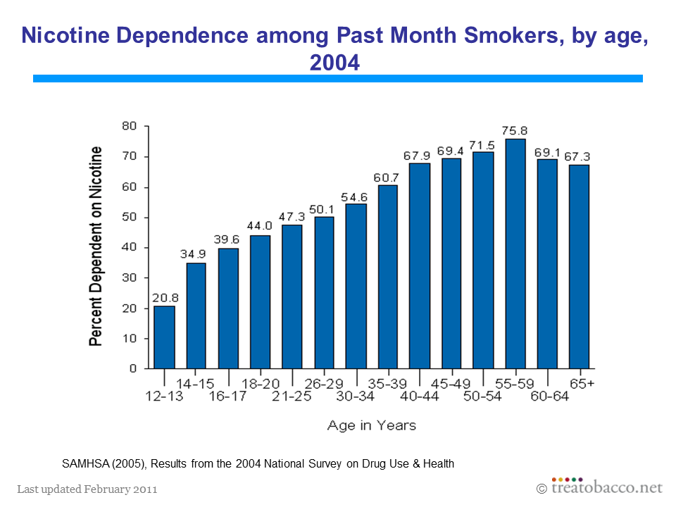 Nicotine Dependence by Age Group