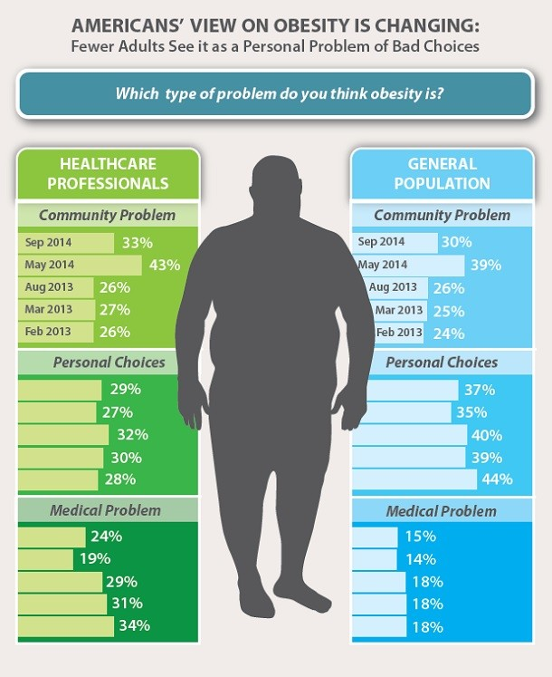 Obesity's views, 2014
