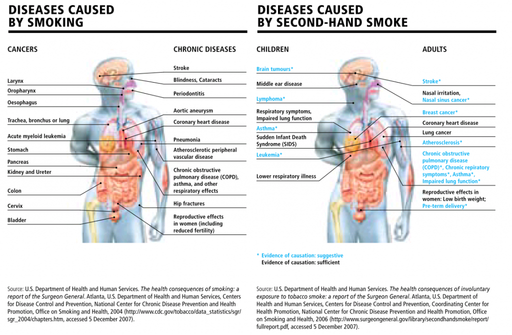 Health effects of smoking and second-hand smoking