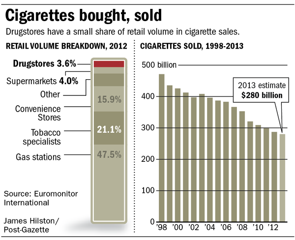 Cigarettes Bought and Sold