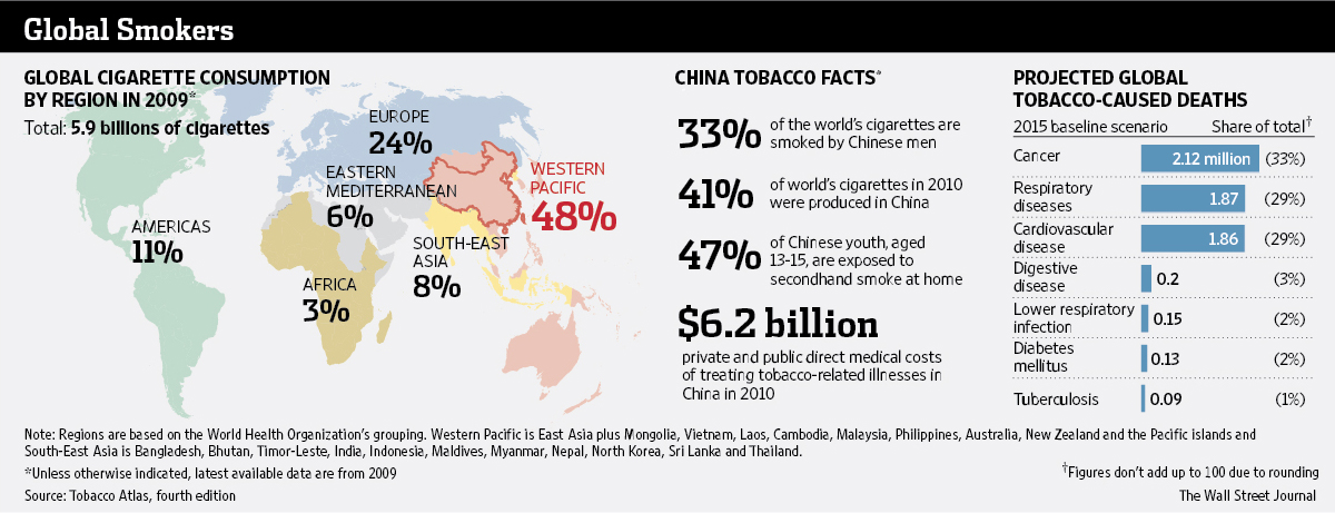 China has the most smokers