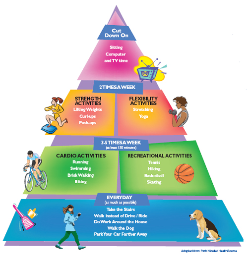US Physical Activity Guidelines