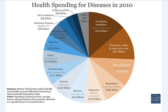 2010 Health Spending for Diseases