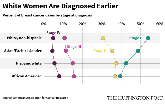 Breast Cancer Staging 2015