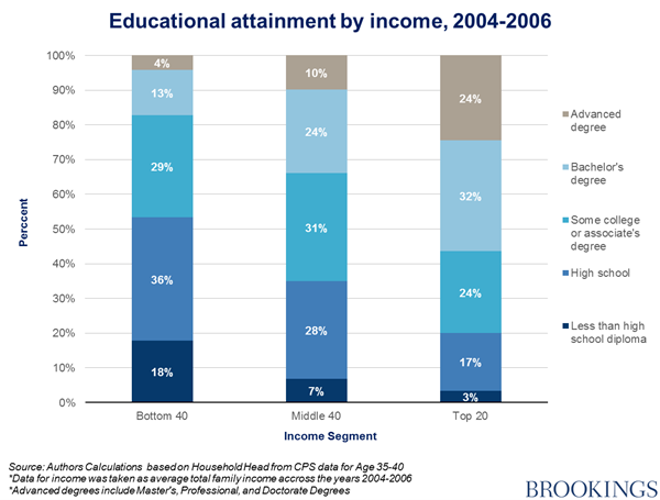 US social class and education