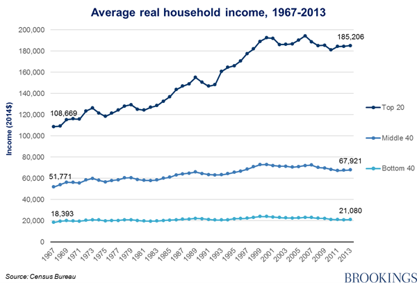 US social class, by income