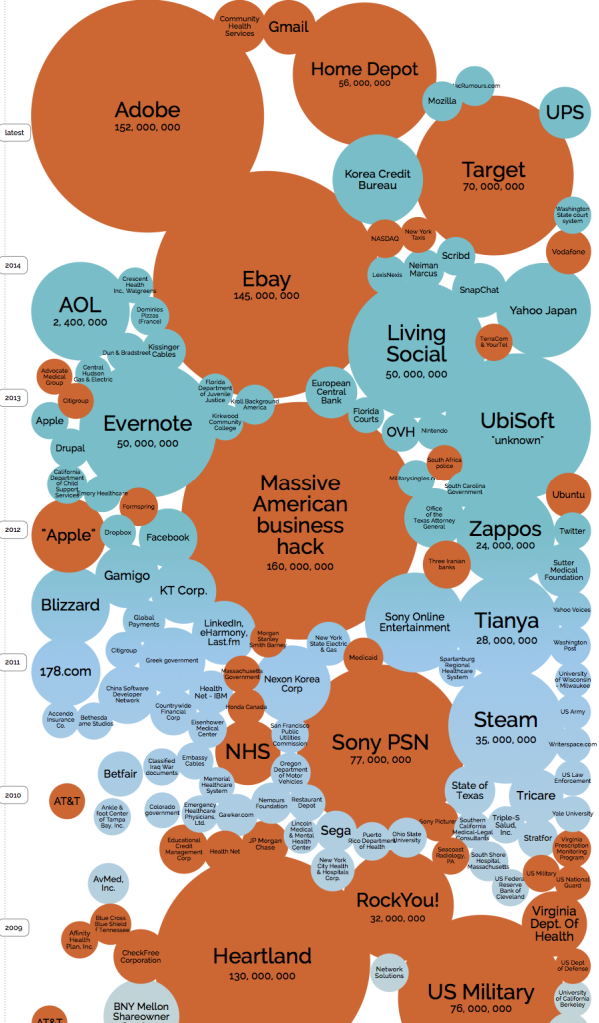 World Biggest Data Breaches