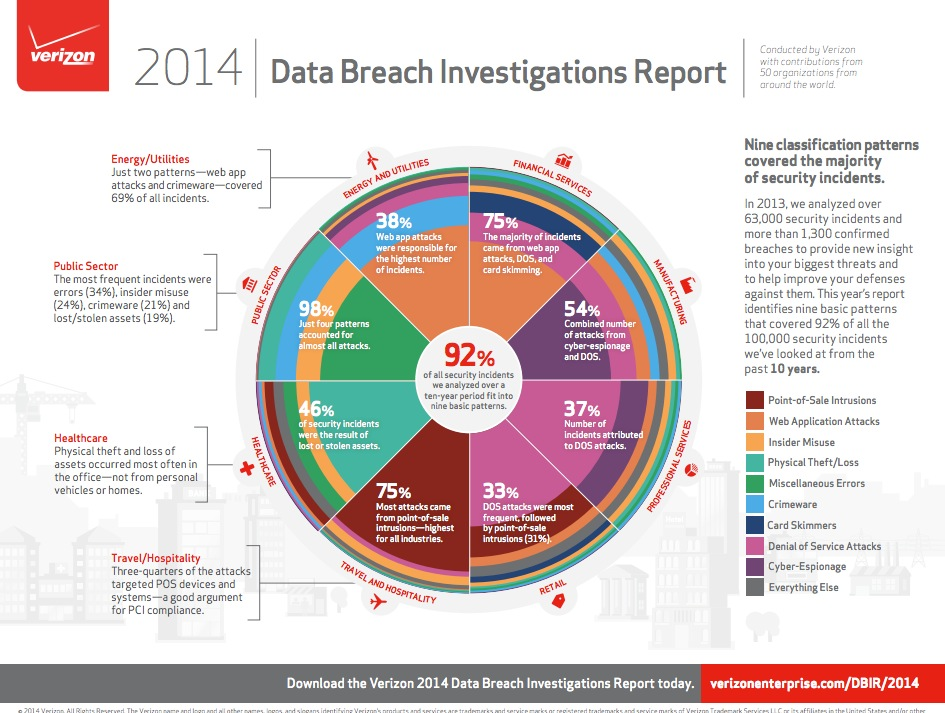 Data breach investigations