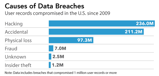 Data Breach Causes