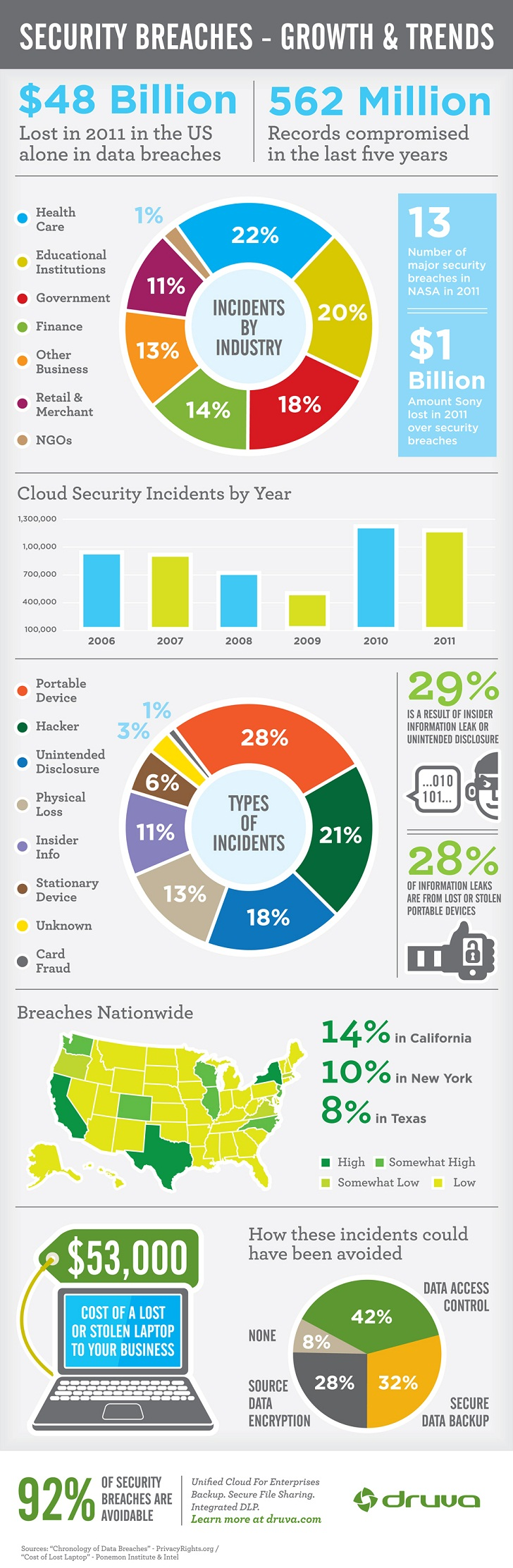 Data breaches Trends