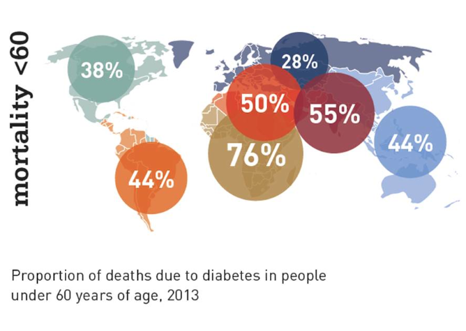 Diabetes Deaths under 60 yo
