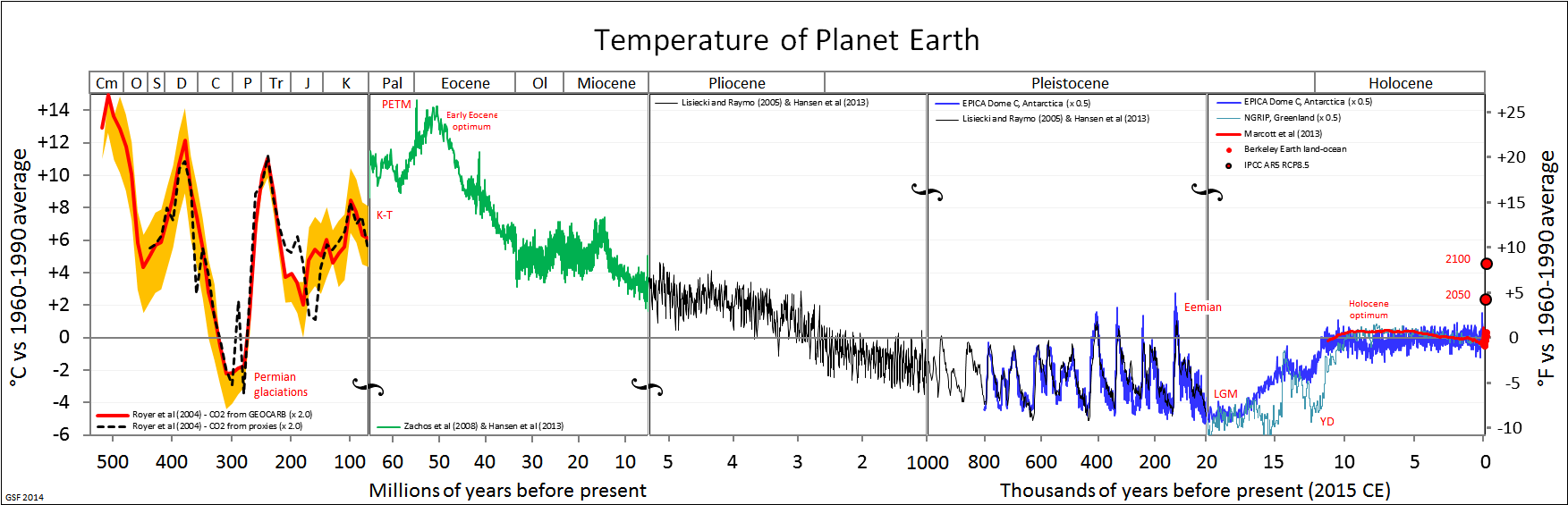 Palaeotemperature graphs compressed together