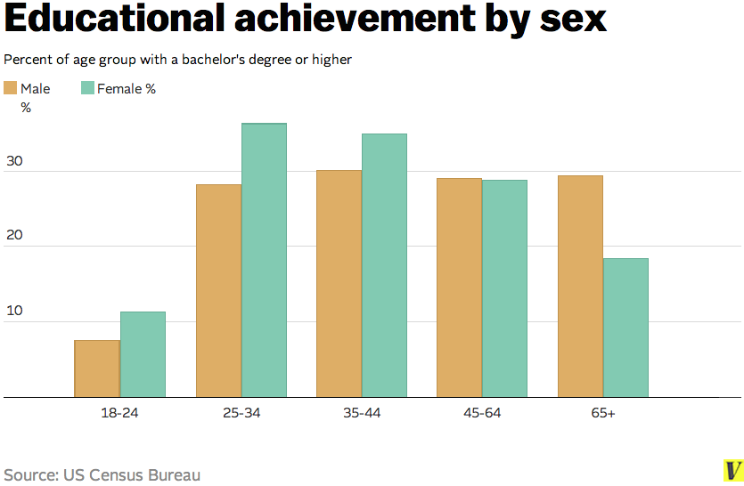 Educational attainment, by gender