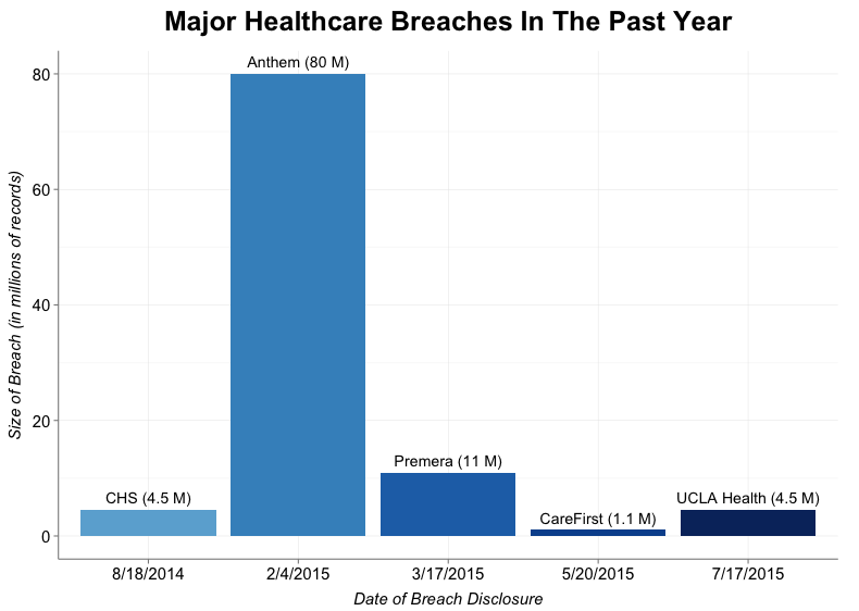 Health Data Breaches