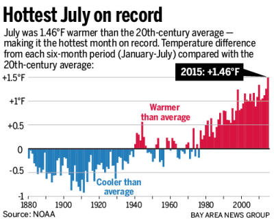 Hottest July Ever