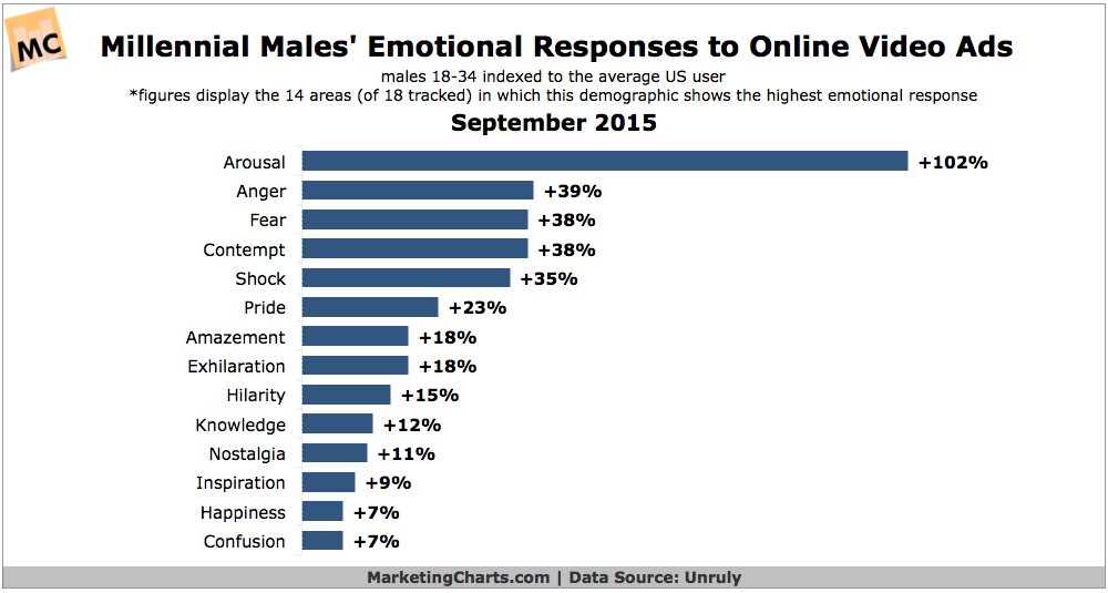 Online male responses to ads