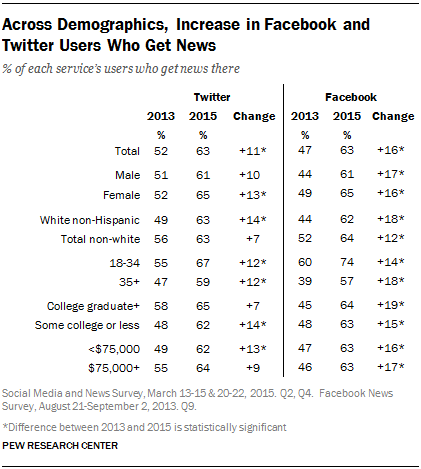 PEW Across Demographics