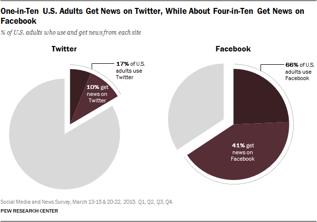 PEW Twitter vs. Facebook News